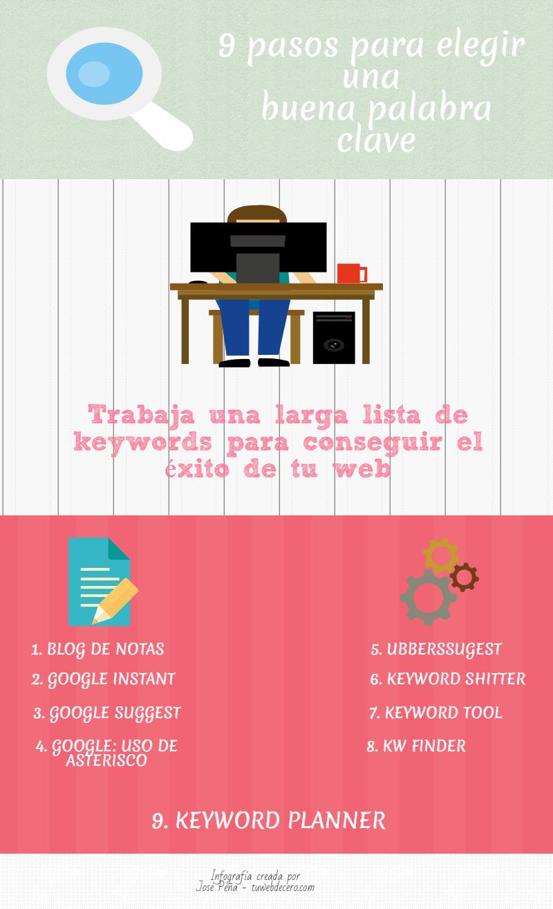 9 pasos para elegir una buena keyword