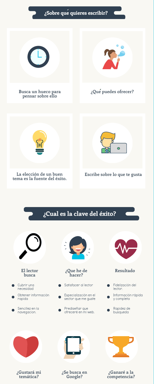 crear-un-blog-infografia
