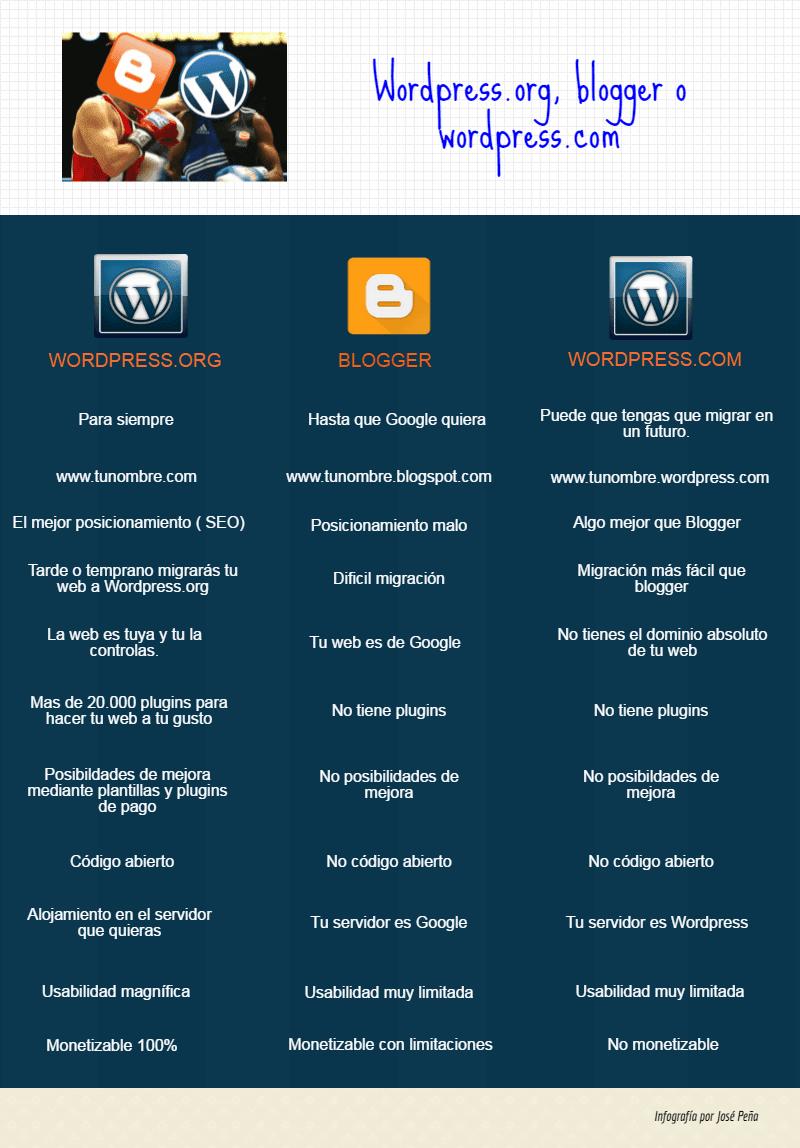 wordpress.org blogger o wordpres.com infografía