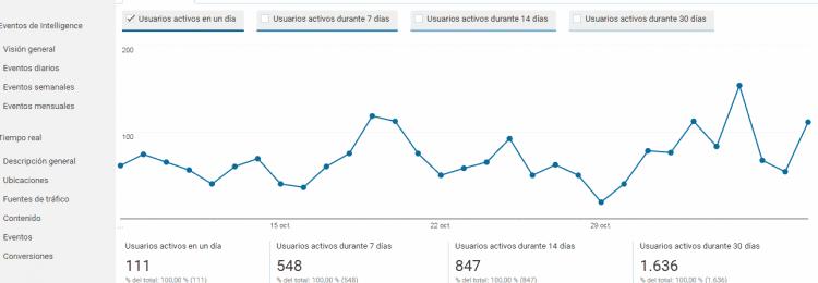 Usuarios activos en google analytics