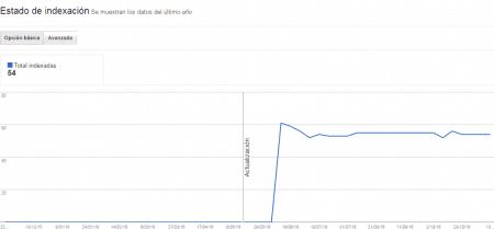 Estado de indexación del indice de google