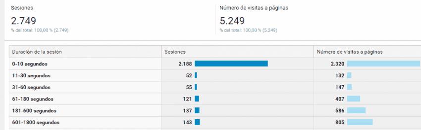 Comportamiento de visitantes nuevos vs recurrentes