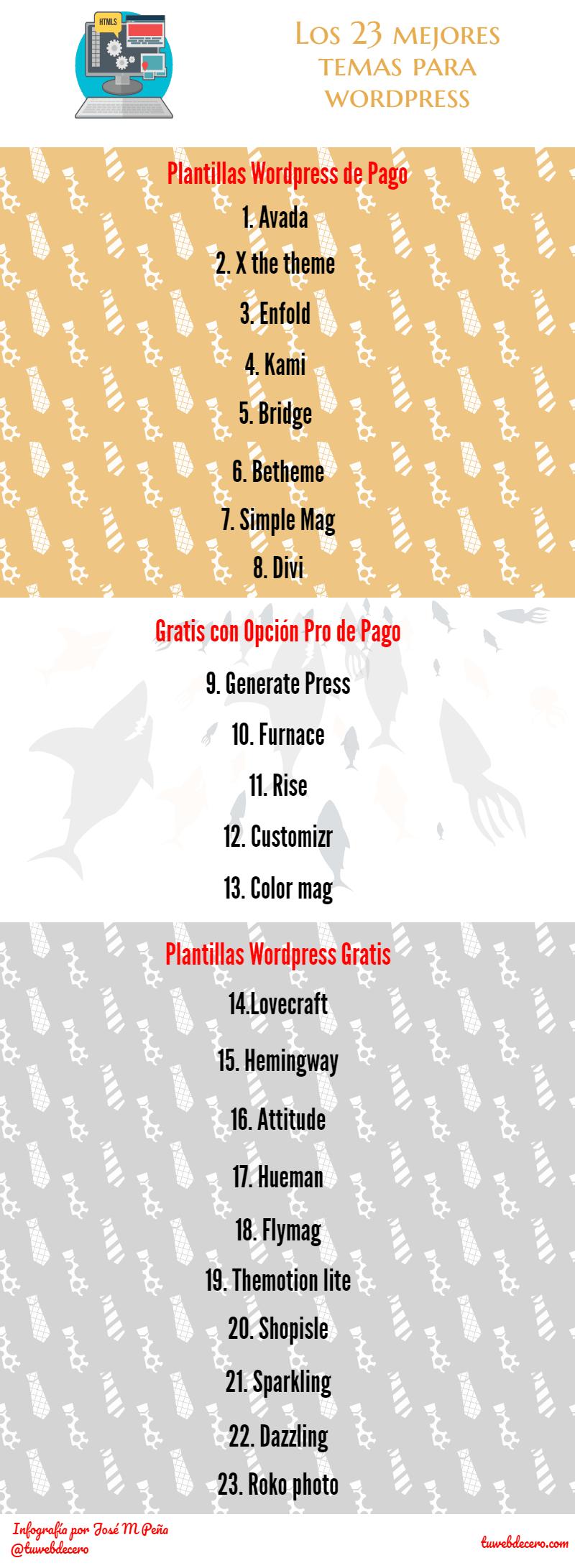 Infografía: Los mejores 23 temas para wordpress